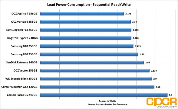 sequential-power-consumption-ocz-vector-256gb-ssd-custom-pc-review