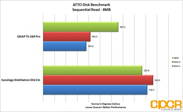 sequential-read-atto-disk-benchmark-two-two-bay-nas-custom-pc-review
