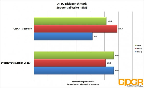 sequential-write-atto-disk-benchmark-two-two-bay-nas-custom-pc-review