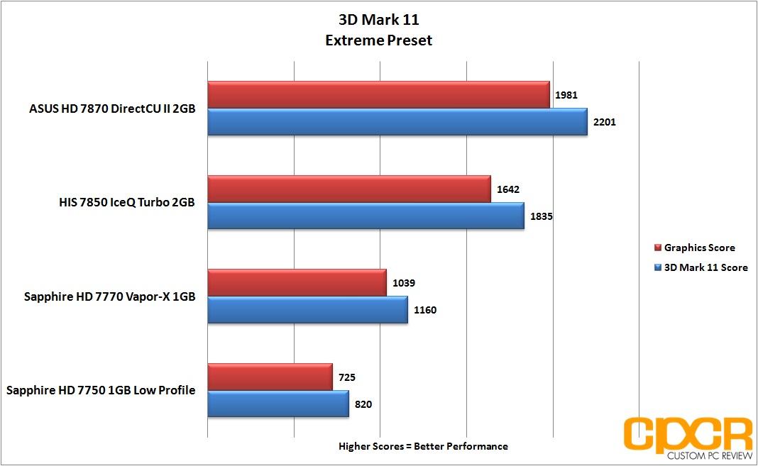 Asus Radeon Hd 7870 Directcu Ii Review Custom Pc Review