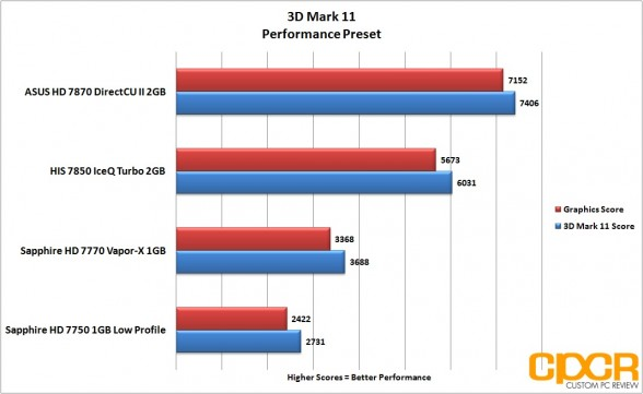 3dmark-11-performance-asus-radeon-hd-7870-directcu-ii-custom-pc-review