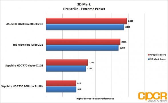3dmark-fire-strike-extreme-asus-radeon-hd-7870-directcu-ii-custom-pc-review