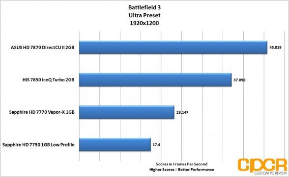 battlefield-3-1920-1200-asus-radeon-hd-7870-directcu-ii-custom-pc-review