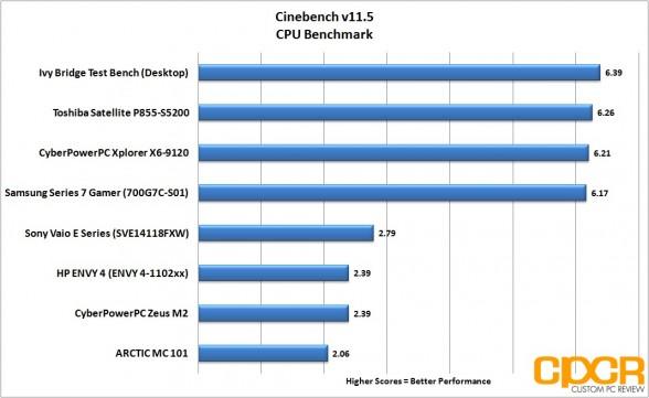 cinebench-hp-envy-4-touchsmart-custom-pc-review