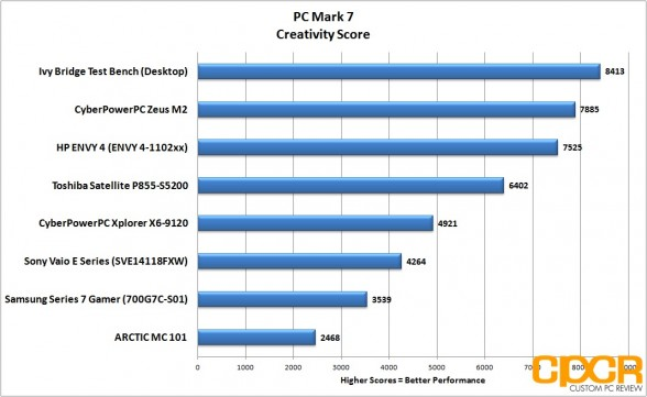 creativity-pc-mark-7-hp-envy-4-touchsmart-custom-pc-review
