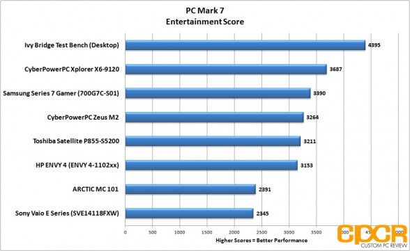 entertainment-pc-mark-7-hp-envy-4-touchsmart-custom-pc-review