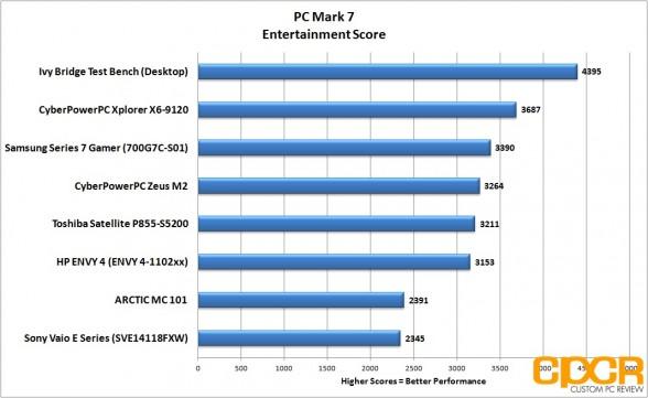 entertainment-pc-mark-7-hp-envy-4-touchsmart-custom-pc-review