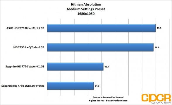 hitman-absolution-1680-1050-asus-radeon-hd-7870-directcu-ii-custom-pc-review