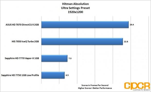 hitman-absolution-1920-1200-asus-radeon-hd-7870-directcu-ii-custom-pc-review