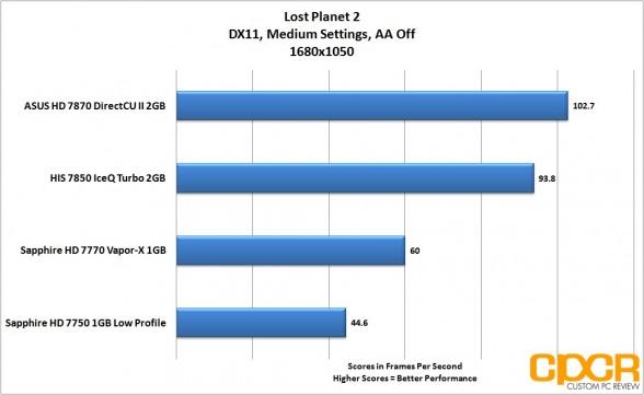 lost-planet-2-1680-1050-asus-radeon-hd-7870-directcu-ii-custom-pc-review
