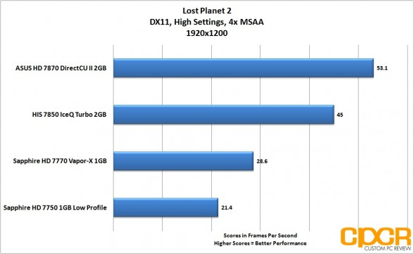 lost-planet-2-1920-1200-asus-radeon-hd-7870-directcu-ii-custom-pc-review