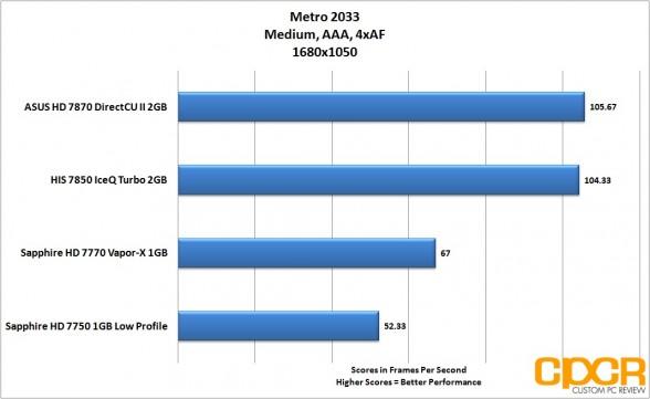metro-2033-1680-1050-asus-radeon-hd-7870-directcu-ii-custom-pc-review