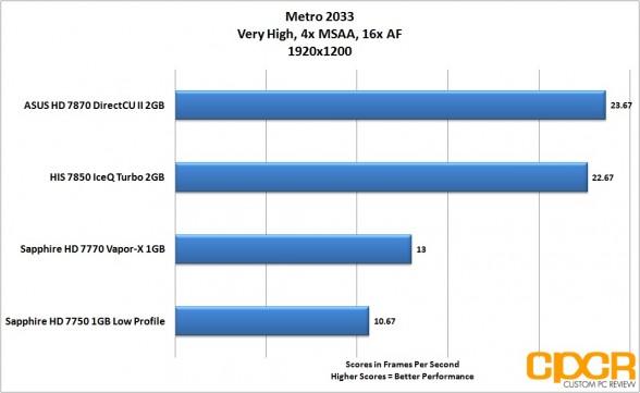 metro-2033-1920-1200-asus-radeon-hd-7870-directcu-ii-custom-pc-review