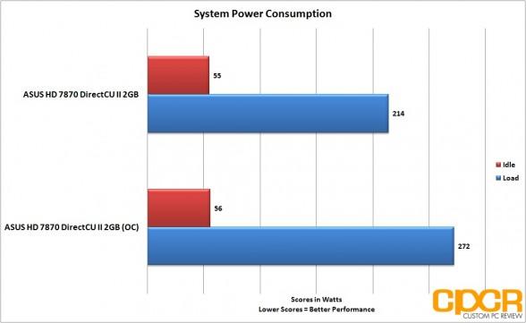 oc-power-consumption-asus-radeon-hd-7870-directcu-ii-custom-pc-review