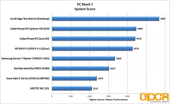 pc-mark-7-hp-envy-4-touchsmart-custom-pc-review