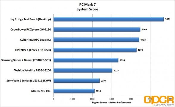 pc-mark-7-hp-envy-4-touchsmart-custom-pc-review