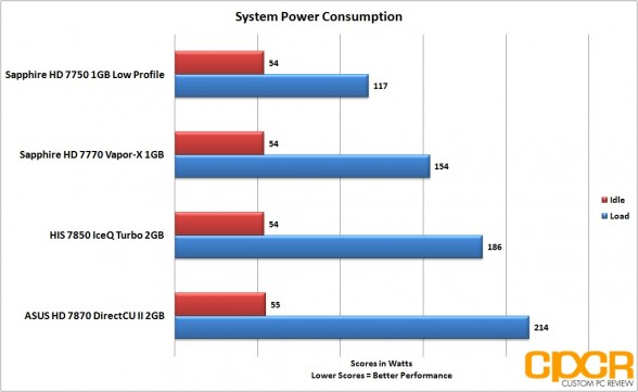 power-consumption-asus-radeon-hd-7870-directcu-ii-custom-pc-review