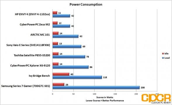 power-consumption-hp-envy-4-touchsmart-custom-pc-review