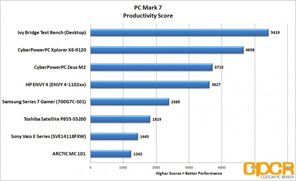 productivity-pc-mark-7-hp-envy-4-touchsmart-custom-pc-review