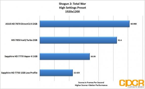 shogun-2-1920-1200-asus-radeon-hd-7870-directcu-ii-custom-pc-review