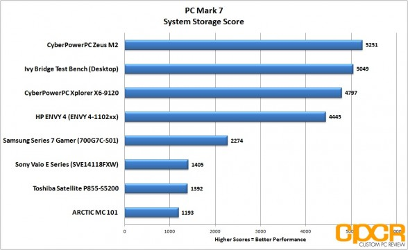 system-storage-pc-mark-7-hp-envy-4-touchsmart-custom-pc-review