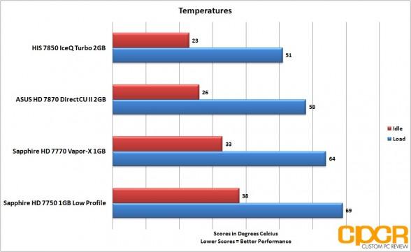 temperatures-asus-radeon-hd-7870-directcu-ii-custom-pc-review