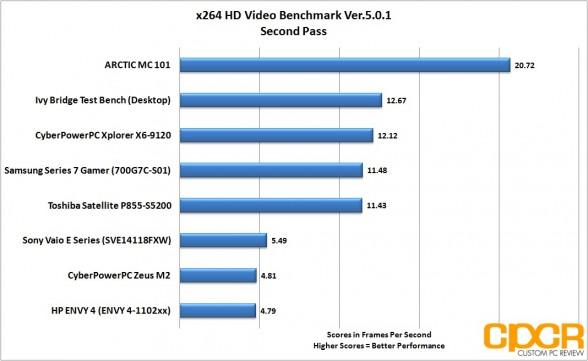 x264-second-pass-hp-envy-4-touchsmart-custom-pc-review
