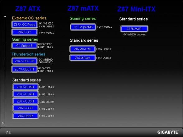 gigabyte-z87-motherboard-event-roadmap