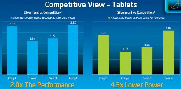 silvermont vs competition
