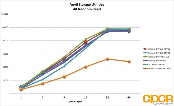 anvil-storage-utilities-4k-read-chart-samsung-840-evo-ssd-custom-pc-review