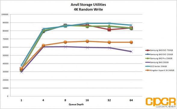 anvil-storage-utilities-4k-write-chart-samsung-840-evo-ssd-custom-pc-review
