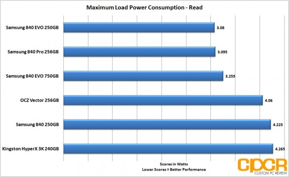 load-power-consumption-read-samsung-840-evo-ssd-custom-pc-review
