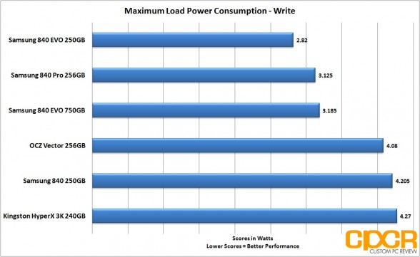 load-power-consumption-write-samsung-840-evo-ssd-custom-pc-review