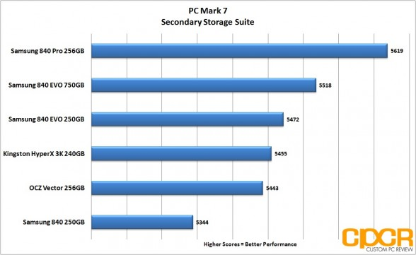 pcmark-7-chart-samsung-840-evo-ssd-custom-pc-review