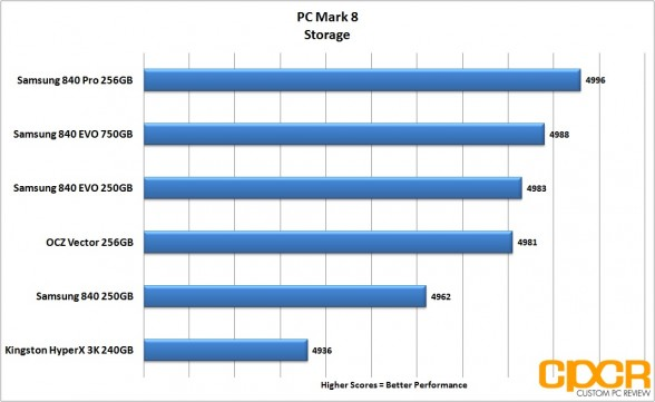 pcmark-8-chart-samsung-840-evo-ssd-custom-pc-review
