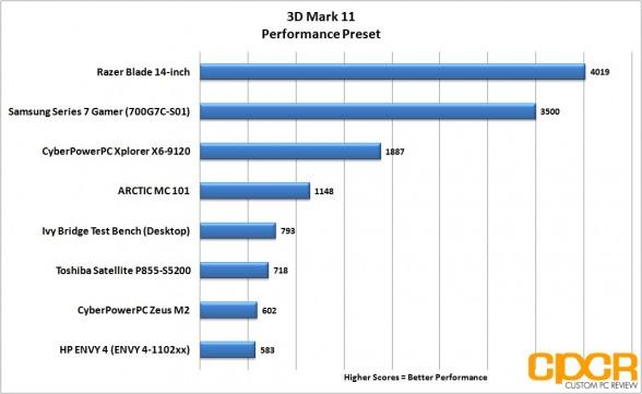 3d-mark-11-razer-blade-14-inch-gaming-notebook-custom-pc-review