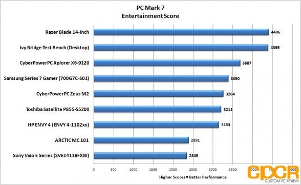 pc-mark-7-entertainment-razer-blade-14-inch-gaming-notebook-custom-pc-review