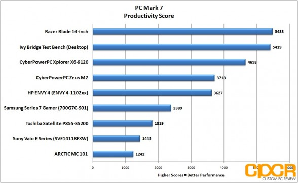 pc-mark-7-productivity-razer-blade-14-inch-gaming-notebook-custom-pc-review