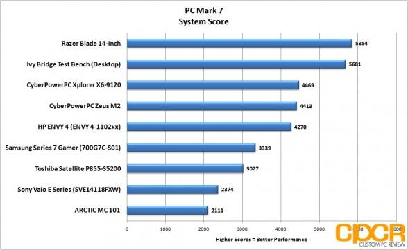 pc-mark-7-system-razer-blade-14-inch-gaming-notebook-custom-pc-review