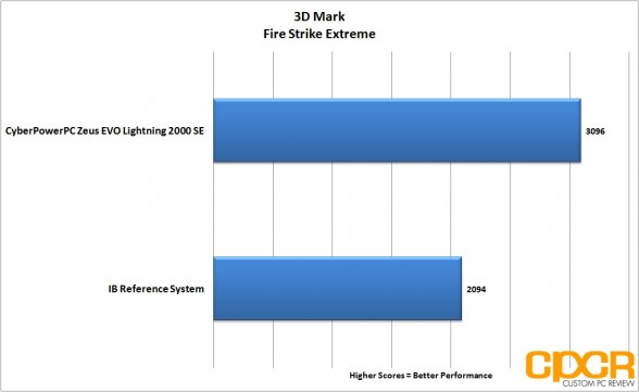 3d-mark-firestrike-extreme-cyber-power-pc-zeus-evo-lightning-2000-gaming-desktop-custom-pc-review