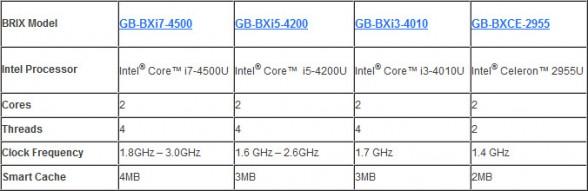 gigabyte-brix-haswell-comparison-chart