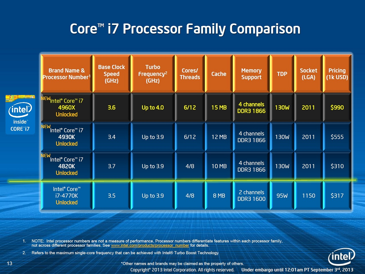 intel core processor comparison table