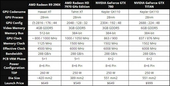 rumored-specifications-amd-radeon-r9-290x-hawaii-graphics-card