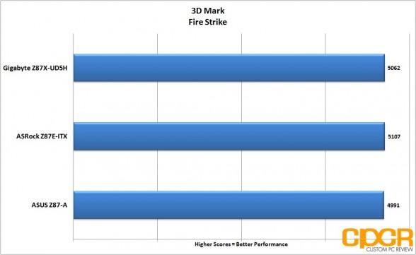 3dmark-firestrike-gigabyte-z87x-ud5h-lga-1150-atx-motherboard-custom-pc-review-2
