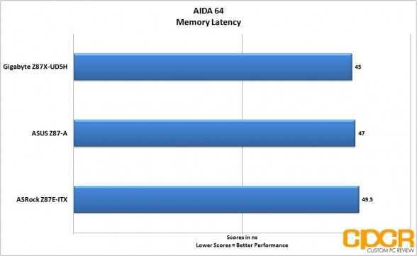 aida64-memory-gigabyte-z87x-ud5h-lga-1150-atx-motherboard-custom-pc-review-3
