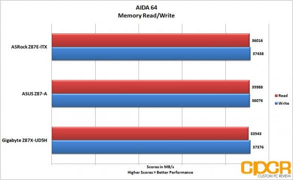 aida64-memory-gigabyte-z87x-ud5h-lga-1150-atx-motherboard-custom-pc-review