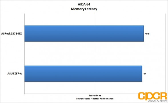 aida64-memory-latency-asrock-z87e-custom-pc-review