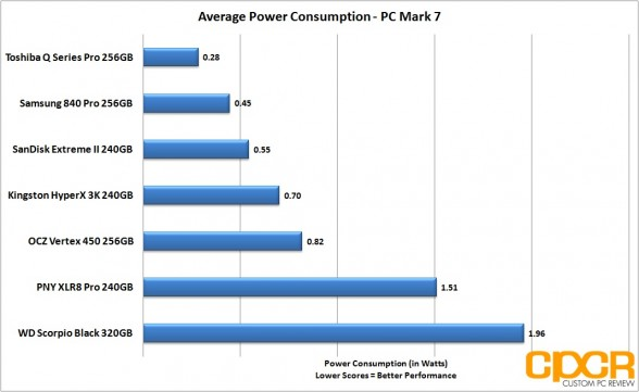 average-power-consumption-pny-xlr8-pro-240gb-custom-pc-review