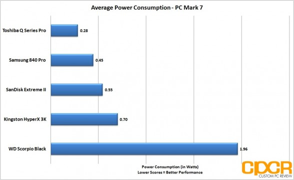 average-power-consumption-toshiba-q-series-pro-256gb-ssd-custom-pc-review