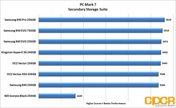 chart-pc-mark-7-ocz-vertex-450-256gb-ssd-custom-pc-review